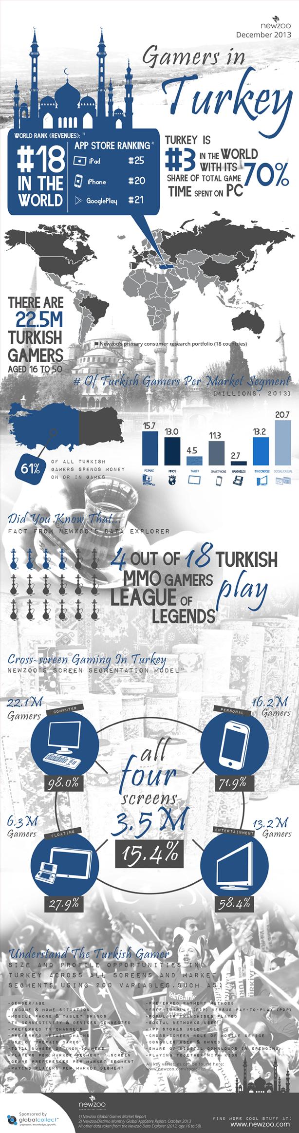 turkiyedeki_oyuncu_sayisi_infografik
