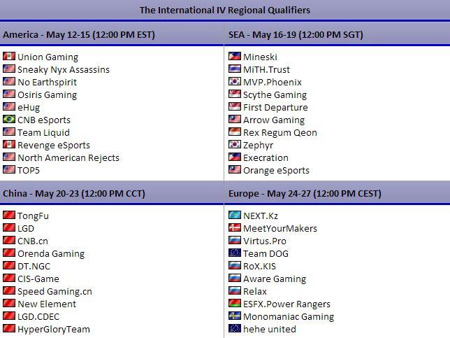 The International IV regional qualifers