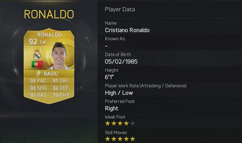 Cristiano Ronaldo - Real Madrid (Spain)