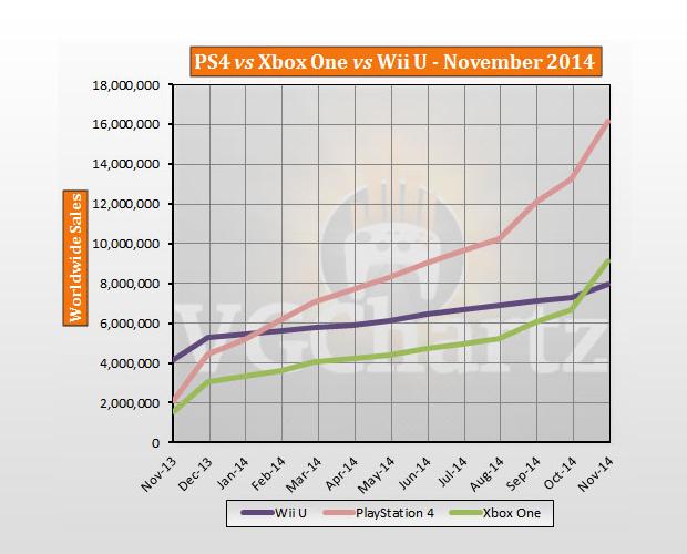 ps4 xbox one wii u november 2014