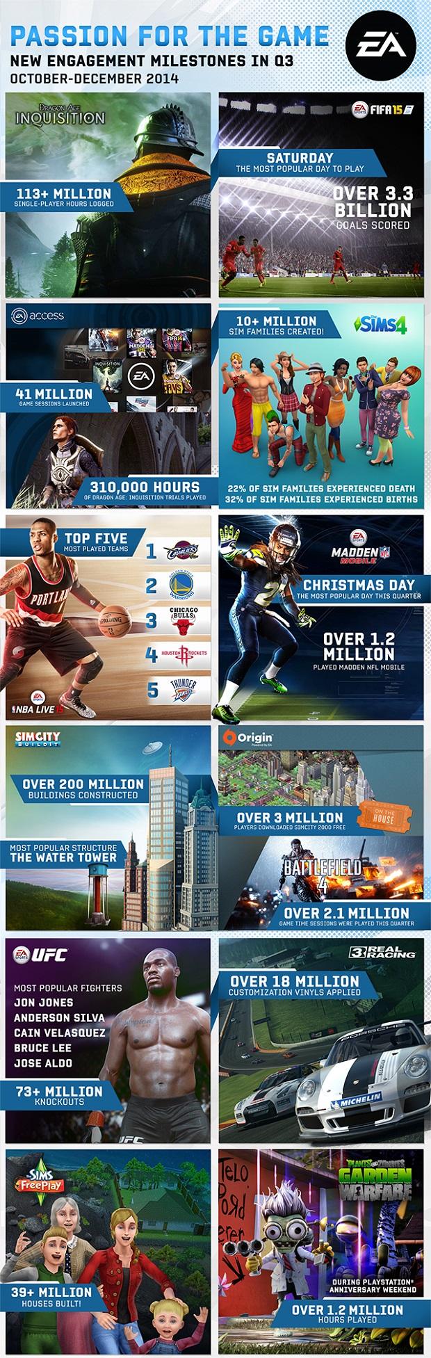 ea games infografik 2015