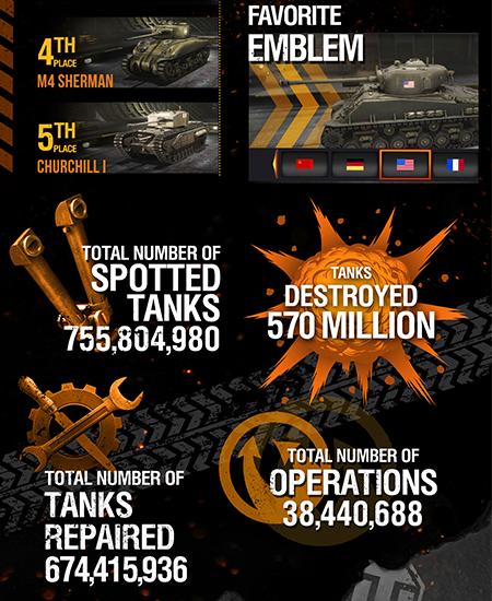 World of Tanks info 2