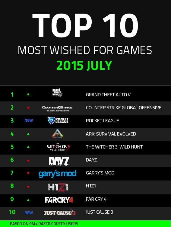 Razer Cortex Top 10 Oyunlar