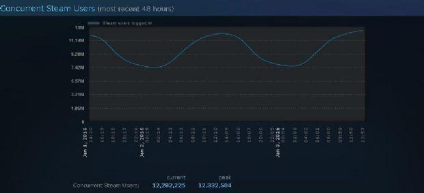 steam online record